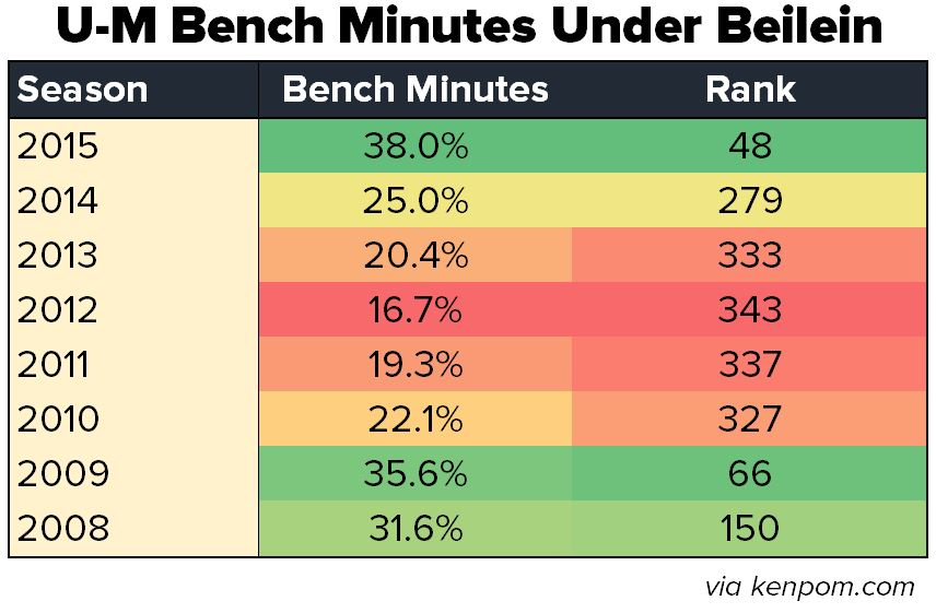 bench minutes