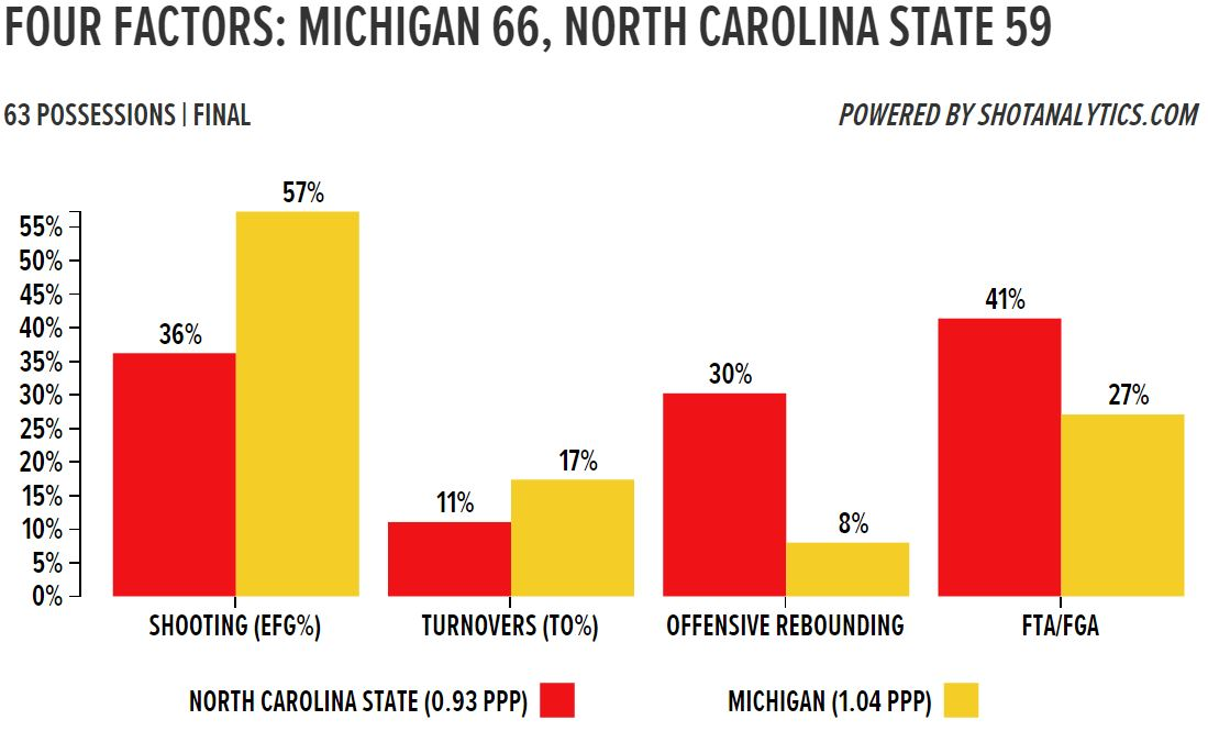 NC State Four Factors