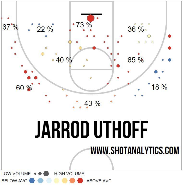 Uthoff