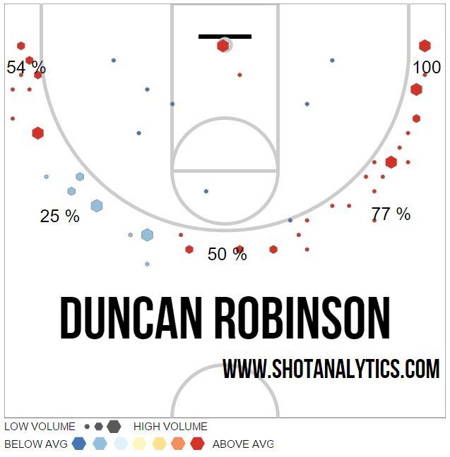 duncan chart