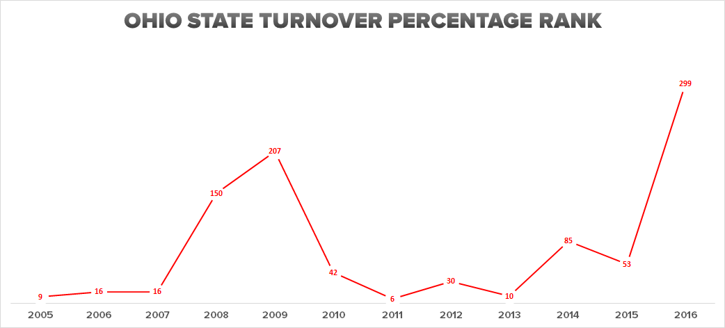 ohio-state-turnovers