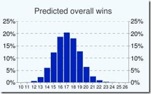 projected-wins